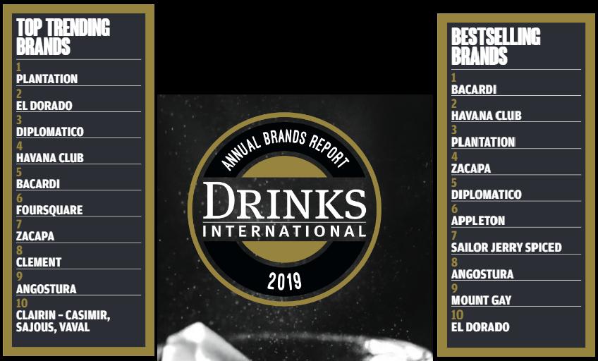 drinks international 2019