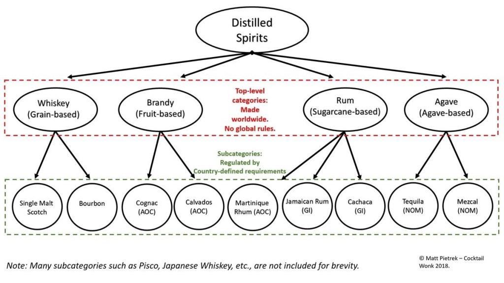 GI napříč různými destiláty