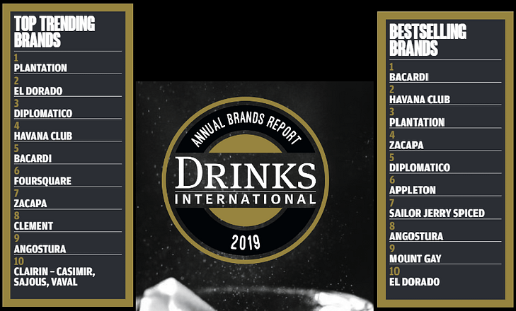 drinks international 2019